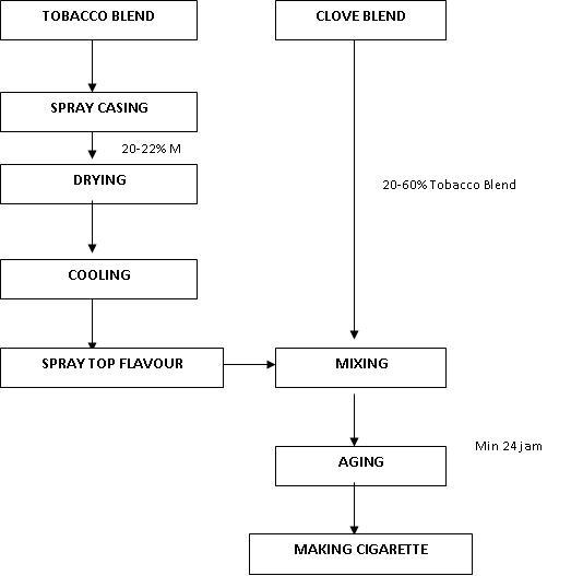 Proses pembuatan rokok kretek penta aromindo gambar 1 diagram alir proses produksi rokok kretek ccuart Image collections